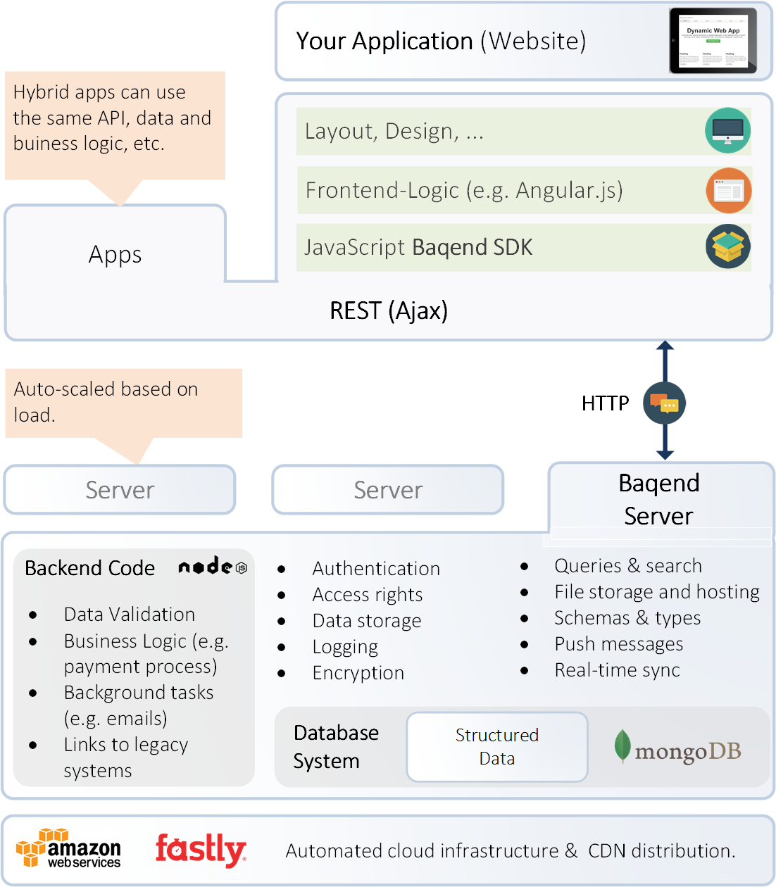 JavaScript SDK - Baqend Guide