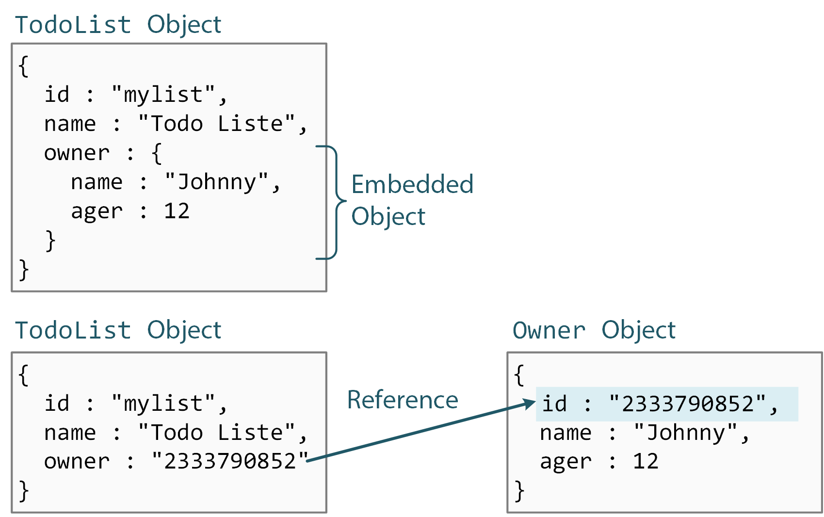 Schema and Types - Baqend Guide
